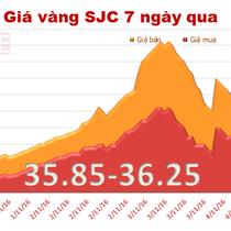 Giá vàng SJC giảm mạnh chiều bán ra