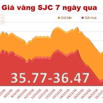 Giá vàng SJC tăng giảm trái chiều, thu hẹp khoảng cách với thế giới