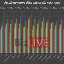 [Infographic] Hàng loạt nhà băng tăng lãi suất hút tiền, gửi tiền ngân hàng nào lợi nhất?