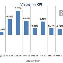 Consumer Prices in Vietnam Fall for Second Straight Month on Lower Fuel Prices
