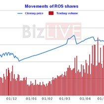 FLC Faros Keeps Rallying after Share Dividend