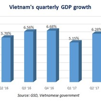 Vietnam's Q3 Economic Growth Spikes to 7.46%