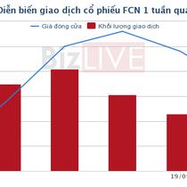 FCN được chấp thuận nới room ngoại lên 75%