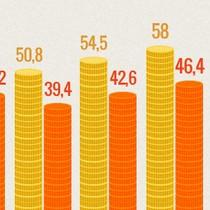 [Infographic] Nợ công tăng nhanh thế nào trong 4 năm qua