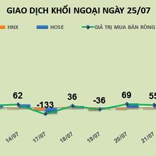 Ngày 25/7:  Không tính giao dịch thỏa thuận PGD, khối ngoại vẫn đổ thêm 92 tỷ đồng vào thị trường