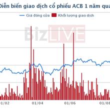 Ngân hàng mẹ ACB lãi ròng 1.436 tỷ đồng 9 tháng, tăng 57%