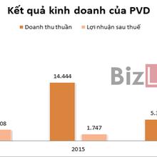 """PVD: Giàn khoan """"ế"""", lợi nhuận năm 2016 giảm hơn 90%"""