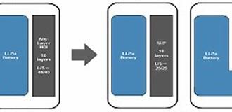 LG sẽ cung cấp độc quyền pin chữ L cho iPhone 9?