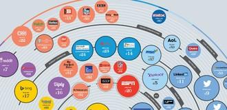 [Infographic] Top 100 website đang cai trị thế giới Internet