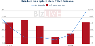 [Cổ phiếu nổi bật tuần] TCM - Khi gió đã xoay chiều