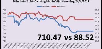 Chứng khoán sáng 24/4: VN-Index thử lại ngưỡng hỗ trợ 710 điểm