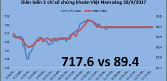Chứng khoán sáng 28/4: Cổ phiếu MBS tăng trần sau tin trả cổ tức