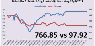 Chứng khoán sáng 23/6: Dòng tiền có xu hướng tìm đến cổ phiếu đầu cơ