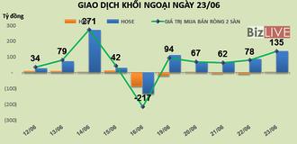 Phiên 23/6: Túc tắc mua vào PLX, khối ngoại lại bỏ thêm gần 55 tỷ đồng
