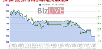 Chứng khoán chiều 21/7: Thiếu niềm tin, thị trường thờ ơ với cả thông tin tích cực