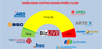 Nhận định chứng khoán 21/9: Cần điều chỉnh rõ hơn