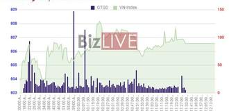 Chứng khoán sáng 22/9: VJC tăng trần, BWE thoả thuận hàng trăm tỷ đồng