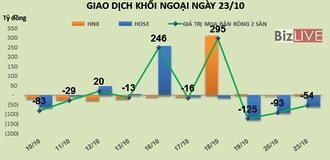 """Phiên 23/10: """"Xả hàng"""" mạnh VNM, MSN, KBC và HPG, khối ngoại bán ròng phiên thứ 3 liên tiếp"""