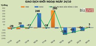 Phiên 24/10: Tiền quay lại Bất động sản, khối ngoại mua mạnh PDR, LDG và NLG