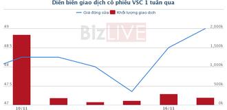 [Cổ phiếu nổi bật tuần] VSC - Chờ đợi thêm tín hiệu mới