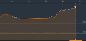 Chứng khoán chiều 20/11: Cơ hội với cổ phiếu thoái vốn vẫn còn, VN-Index vượt 900 điểm