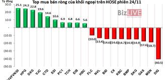 Phiên 24/11: Chốt lời hơn 2,3 triệu cổ phiếu DIG, khối ngoại chuyển sang gom vào HPG, DXG và E1VFVN30
