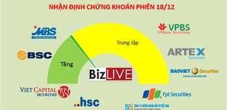 Nhận định chứng khoán 18/12: Khả năng hồi phục được đánh giá cao