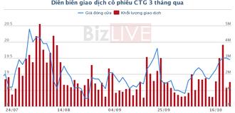 Thiếu vốn trung, dài hạn, Vietinbank chào bán 4.200 tỷ đồng trái phiếu