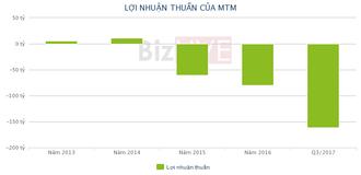 """MTM: Quý III tiếp tục không có doanh thu, chi phí doanh nghiệp """"ngốn"""" đến 160 tỷ"""