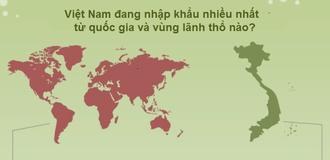 [Infographic] Bản đồ nhập khẩu của Việt Nam