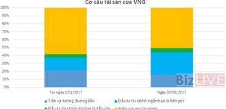VNG: Game Online tiếp tục đẻ trứng vàng, 6 tháng lãi ròng 582 tỷ đồng