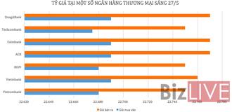 Tỷ giá USD/VND tăng mạnh phiên cuối tuần