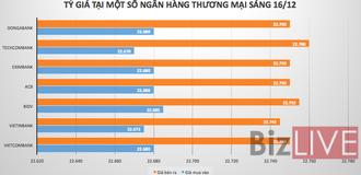 Giá USD biến động trái chiều