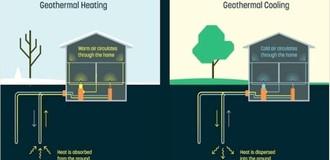 Căn nhà đông ấm - hè mát nhờ địa nhiệt