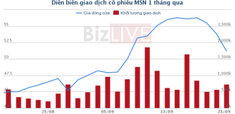 TCBS đăng ký mua thêm 500 tỷ đồng trái phiếu MSN