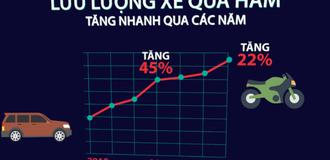 [Video] Áp lực giao thông mới cho hầm vượt sông Sài Gòn
