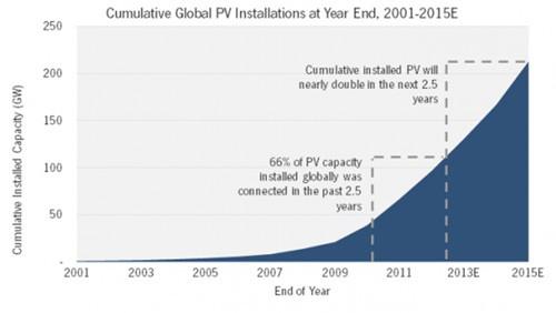 điện Mặt trời, năng lượng tái tạo