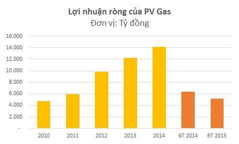 Lãi ròng 6 tháng đầu năm 2015 của PV Gas giảm 20% so với cùng kỳ. Dù vậy, đây vẫn là doanh nghiệp đứng đầu về lợi nhuận trong số các công ty đang niêm yết