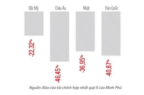 Minh Phu dau dau vi ti gia