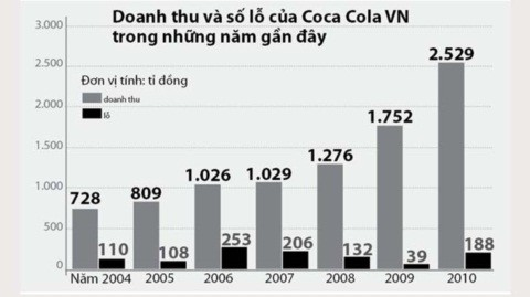 Doanh thu lỗ/lãi của Coca Cola trong thời gian ở Việt Nam