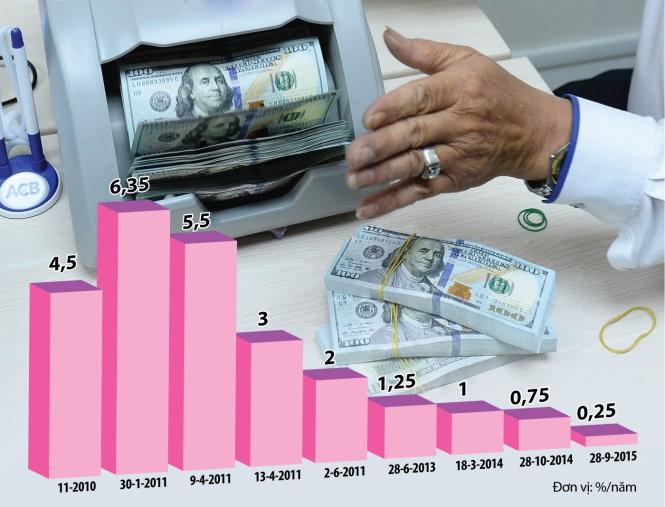 Biểu đồ diễn biến lãi suất huy động USD trong những năm gần đây Ảnh: Thuận Thắng - Đồ họa: Tấn Đạt