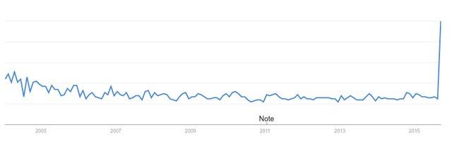Biểu đồ tìm kiếm cụm từ giá thuốc trên Google