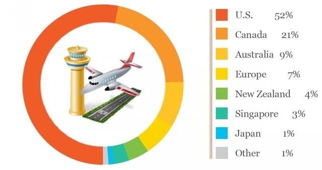 Thống kê những quốc gia hàng đầu mà người giàu Trung Quốc chọn khi di dân.