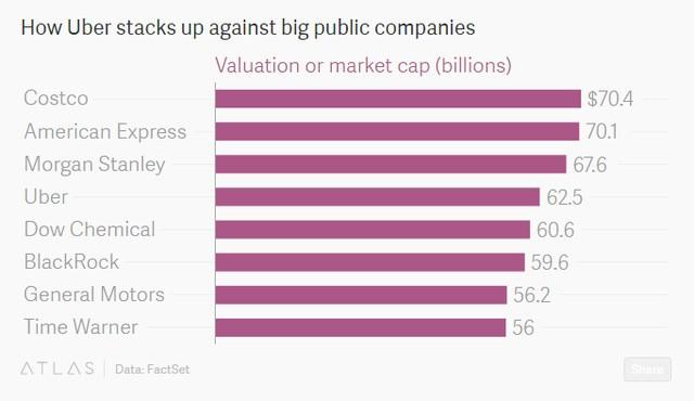Định giá thị trường của Uber nếu gọi vốn thành công (tỷ USD) so với vốn hóa của các công ty lớn khác.