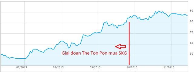 The Ton Poh gom SKG tại vùng giá khá thấp