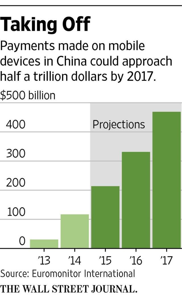 Thanh toán trực tuyến có thể đạt tổng giá trị 500 tỷ USD vào năm 2017.