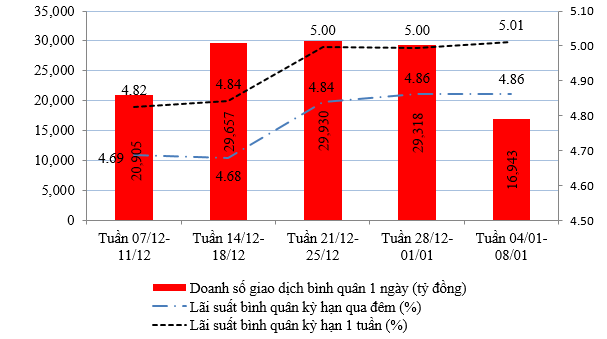Nguồn : Website NHNN ; số liệu tuần 04-08/1 tính đến ngày 06/1.