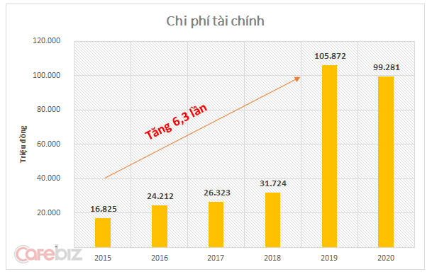 Nguồn: Bản công bố thông tin- Công ty TNHH MTV Việt Nam Kỹ nghệ súc sản.