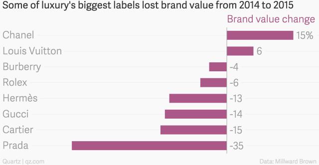 Thay đổi giá trị thương hiệu của các hãng bán hàng xa xỉ (%)