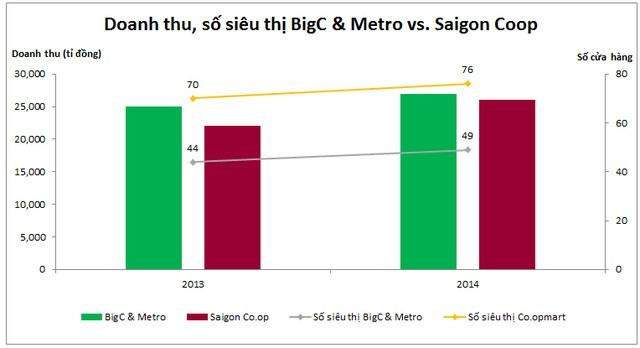 Doanh thu và tổng số siêu thị của BigC & Metro so sánh với Saigon Co.op